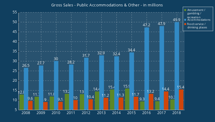 Gross Sales - Public Accommodations & Other-in millions