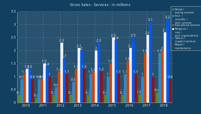 Gross Sales - Services-in millions