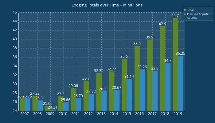 Lodging Totals over Time-in millions