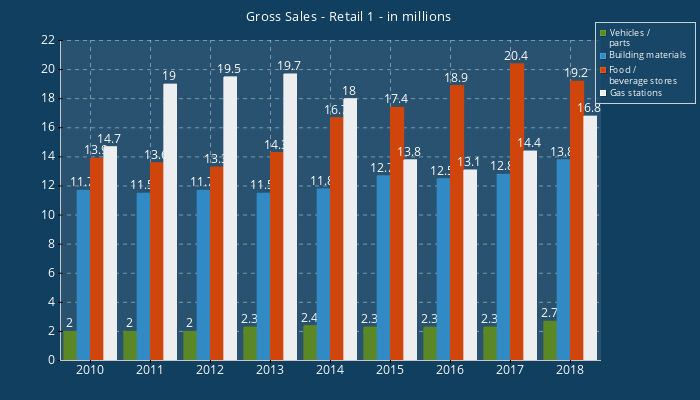 Gross Sales - Retail 1-in millions