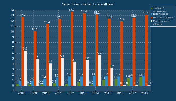 Gross Sales - Retail 2-in millions