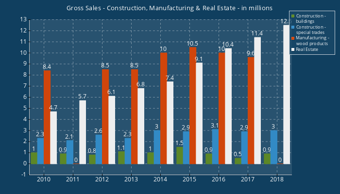 Gross Sales - Construction, Manufacturing & Real Estate-in millions